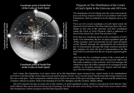 Diagram Distribusi Ruh Tuhan Eng