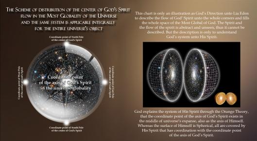 Skema aliran ruh tuhan Eng